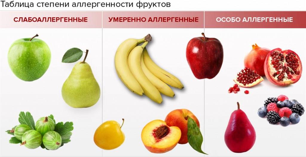 Аллергенные продукты во время лактации