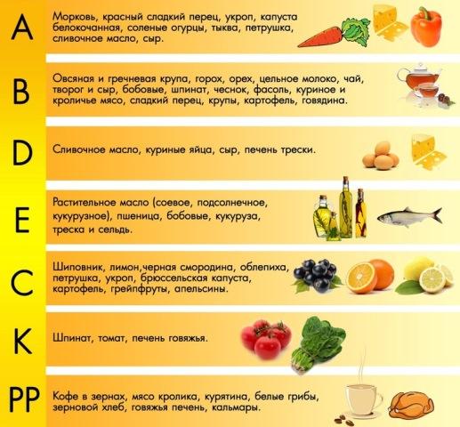 poleznye-svojstva-vitaminov