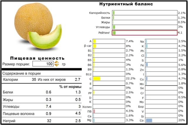 Пищевая ценность дыни