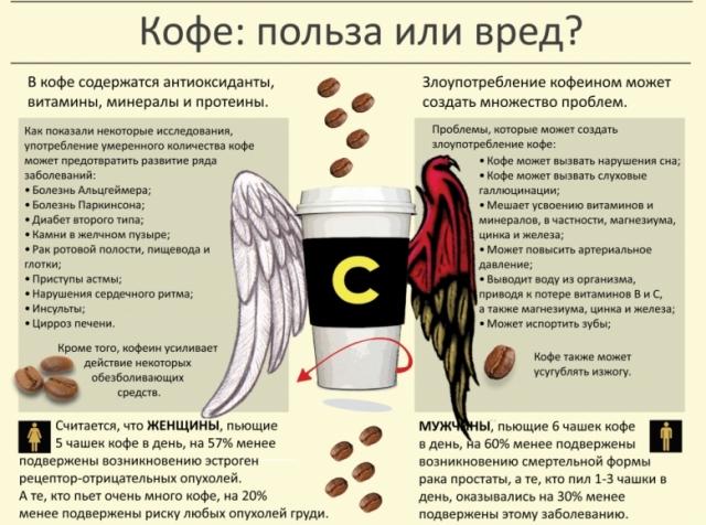 Полезен или вреден кофе?