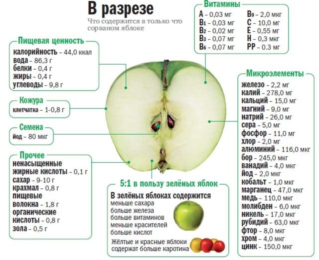 Польза яблока для кормящей женщины