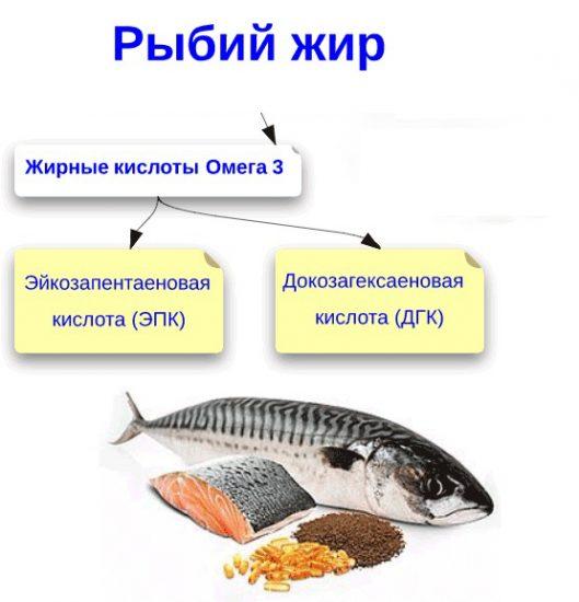Польза рыбьего жира для кормящей женщины