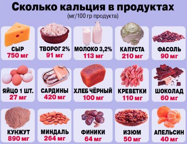 Сколько кальция в продуктах