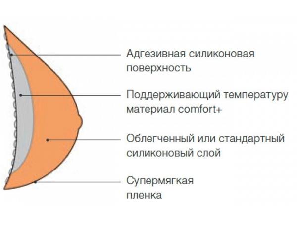Экзопротез груди